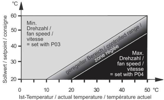 Speed control for fans